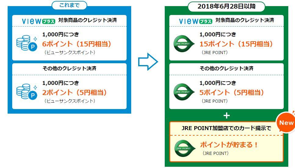 JRE POINT は 1ポイント 1円として、Suica にチャージが行えますが行え