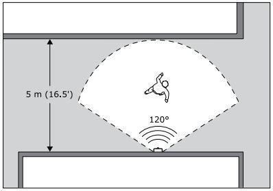 センサーは最大 5m の距離まで反応し、角度は 120度まで反応します。