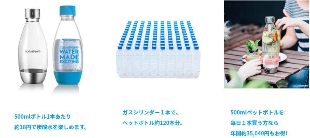 ソーダストリームを利用するとスーパーで買うよりもお得に炭酸水を作ることができます。