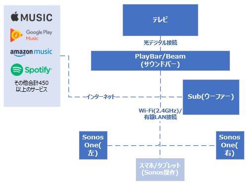 下の図は Sonos 製品で 5.1ch を構築した例です。