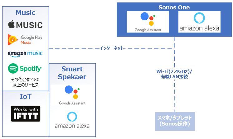 Sonos One 概念図