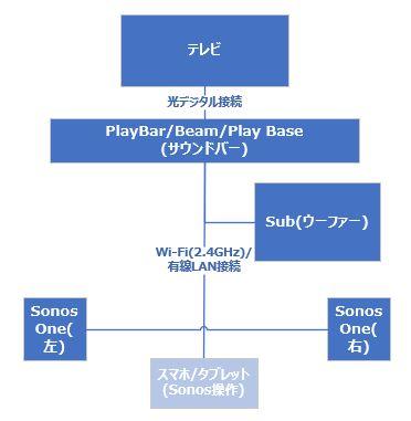 1つ目はメインスピーカー、ウーファー、サラウンドスピーカーを 1つのグループにした 5.1ch の構成です。