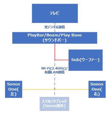 こちらを構成する場合は、メインスピーカーとウーファ、サラウンドスピーカーをそれぞれ自分の好みで音量を変更できます。
