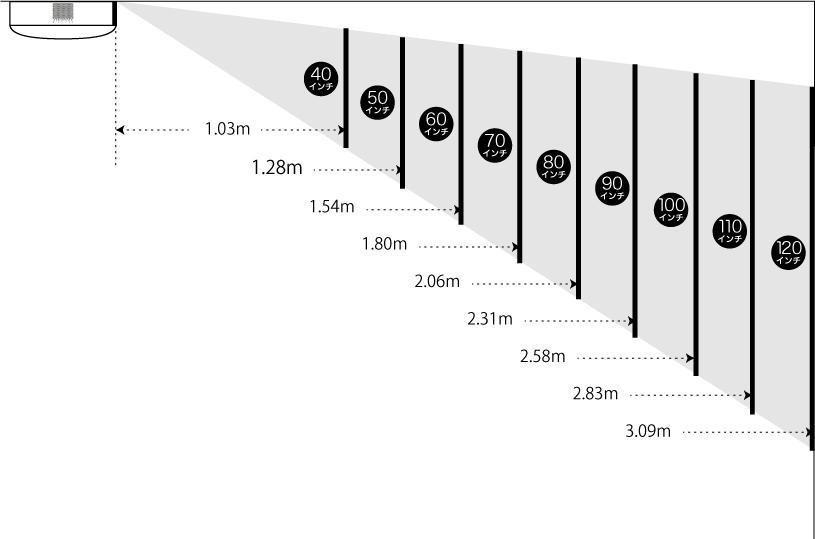 Popin Aladdin2 に限りませんが、プロジェクターから投影先までの距離は、画面の大きさと密接に関係します。