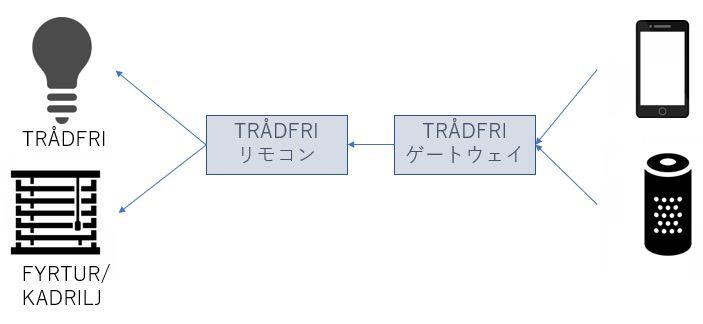 TRÅDFRIゲートウェイはハブのような役割で、接続のフローとしては以下のようになっています。