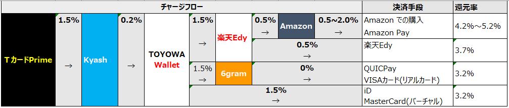 表: チャージフロー/決済手段/還元率