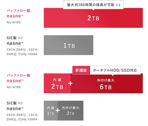 ちなみに 4台アプリに登録すると 4番組同時録画まで拡張可能です。
